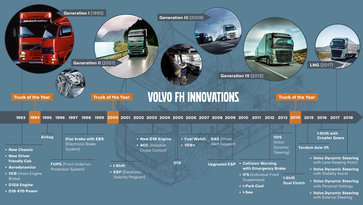 Volvo FH Innovationen